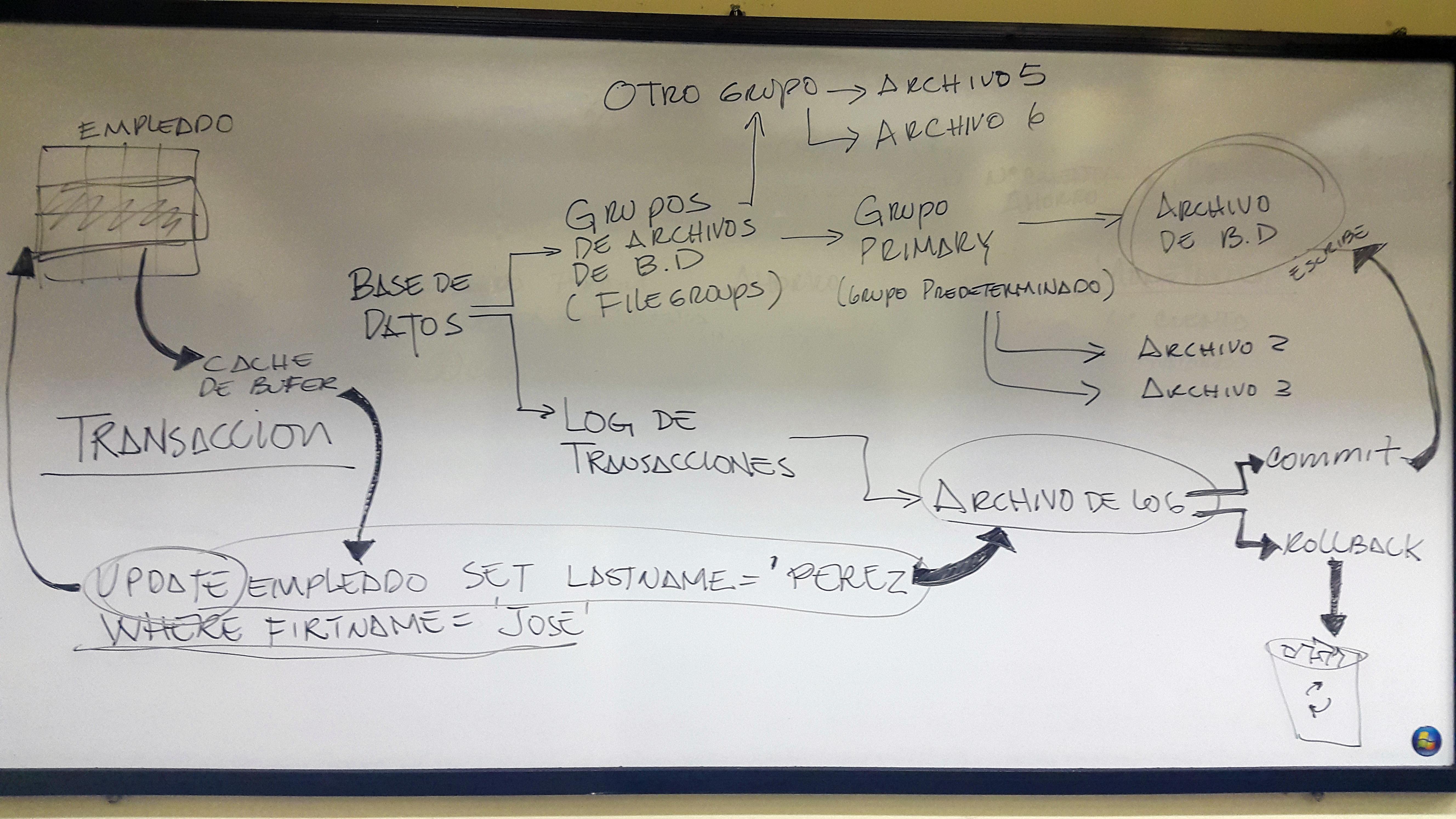 Restricciones en SQL